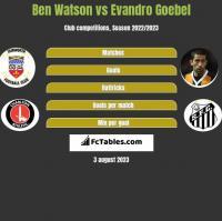 Ben Watson vs Evandro Goebel h2h player stats