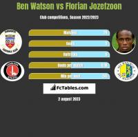 Ben Watson vs Florian Jozefzoon h2h player stats