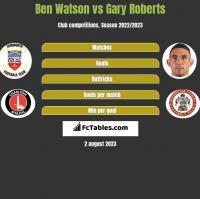Ben Watson vs Gary Roberts h2h player stats