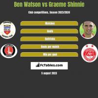Ben Watson vs Graeme Shinnie h2h player stats
