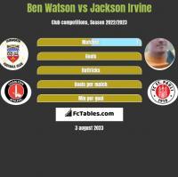 Ben Watson vs Jackson Irvine h2h player stats