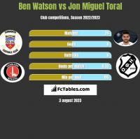 Ben Watson vs Jon Miguel Toral h2h player stats