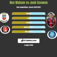 Ben Watson vs Josh Scowen h2h player stats