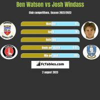 Ben Watson vs Josh Windass h2h player stats