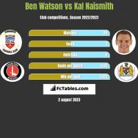 Ben Watson vs Kal Naismith h2h player stats