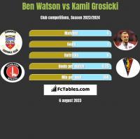 Ben Watson vs Kamil Grosicki h2h player stats