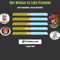 Ben Watson vs Luke Freeman h2h player stats
