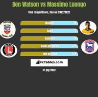 Ben Watson vs Massimo Luongo h2h player stats
