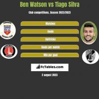 Ben Watson vs Tiago Silva h2h player stats