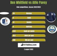 Ben Whitfield vs Alfie Pavey h2h player stats