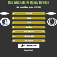 Ben Whitfield vs Danny Newton h2h player stats