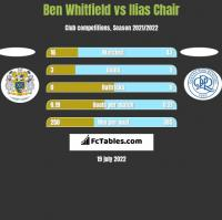 Ben Whitfield vs Ilias Chair h2h player stats