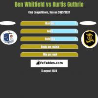 Ben Whitfield vs Kurtis Guthrie h2h player stats