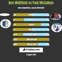 Ben Whitfield vs Paul McCallum h2h player stats
