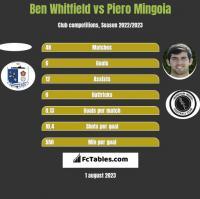 Ben Whitfield vs Piero Mingoia h2h player stats