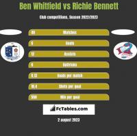 Ben Whitfield vs Richie Bennett h2h player stats