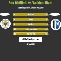 Ben Whitfield vs Vadaine Oliver h2h player stats