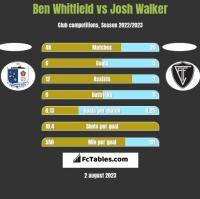 Ben Whitfield vs Josh Walker h2h player stats