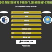 Ben Whitfield vs Connor Lemonheigh-Evans h2h player stats