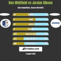 Ben Whitfield vs Jordan Gibson h2h player stats