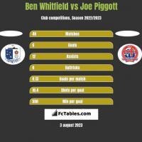 Ben Whitfield vs Joe Piggott h2h player stats