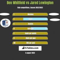 Ben Whitfield vs Jared Lewington h2h player stats