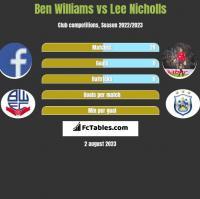 Ben Williams vs Lee Nicholls h2h player stats