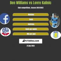 Ben Williams vs Lovre Kalinic h2h player stats