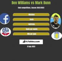 Ben Williams vs Mark Bunn h2h player stats