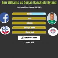 Ben Williams vs Oerjan Haaskjold Nyland h2h player stats