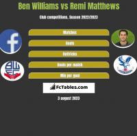 Ben Williams vs Remi Matthews h2h player stats