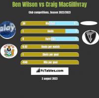 Ben Wilson vs Craig MacGillivray h2h player stats