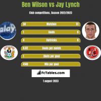 Ben Wilson vs Jay Lynch h2h player stats