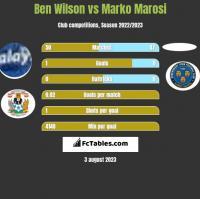 Ben Wilson vs Marko Marosi h2h player stats