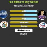 Ben Wilson vs Rory Watson h2h player stats