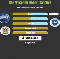 Ben Wilson vs Robert Sanchez h2h player stats