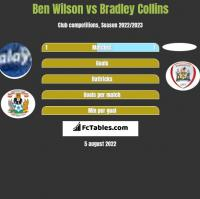 Ben Wilson vs Bradley Collins h2h player stats