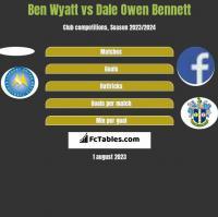 Ben Wyatt vs Dale Owen Bennett h2h player stats