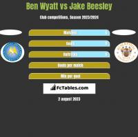 Ben Wyatt vs Jake Beesley h2h player stats