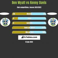Ben Wyatt vs Kenny Davis h2h player stats