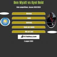 Ben Wyatt vs Kyel Reid h2h player stats