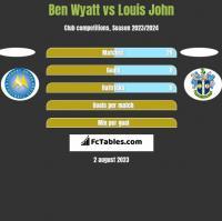 Ben Wyatt vs Louis John h2h player stats