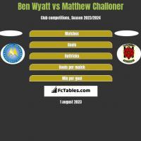 Ben Wyatt vs Matthew Challoner h2h player stats