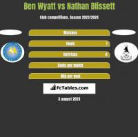 Ben Wyatt vs Nathan Blissett h2h player stats