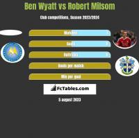 Ben Wyatt vs Robert Milsom h2h player stats