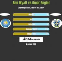 Ben Wyatt vs Omar Bugiel h2h player stats