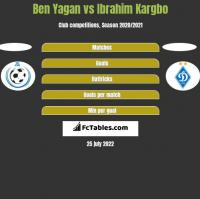 Ben Yagan vs Ibrahim Kargbo h2h player stats