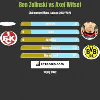 Ben Zolinski vs Axel Witsel h2h player stats