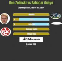 Ben Zolinski vs Babacar Gueye h2h player stats