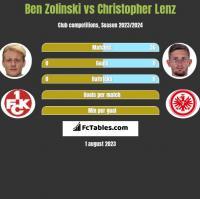 Ben Zolinski vs Christopher Lenz h2h player stats